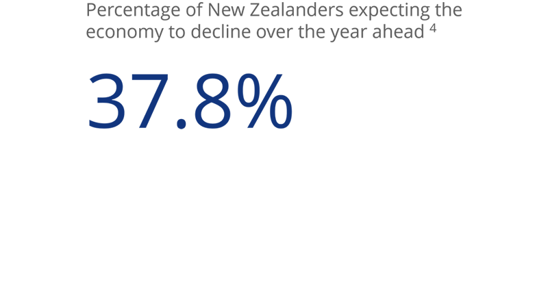 nz-chart-consumer-confidence-800x450